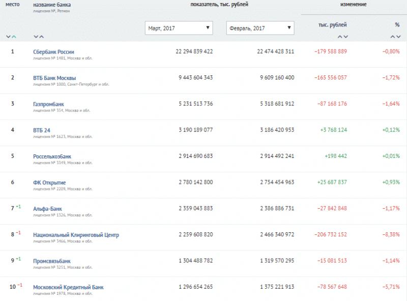 список крупнейших банков России