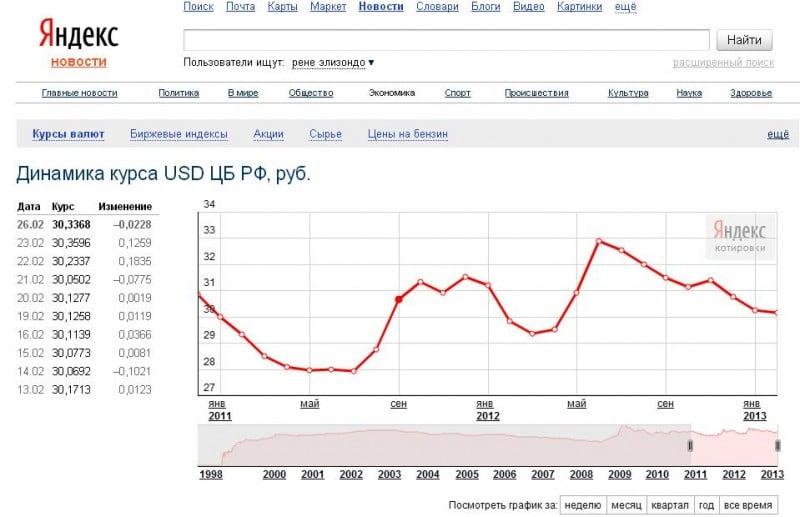 Стоит ли сейчас покупать доллары и евро