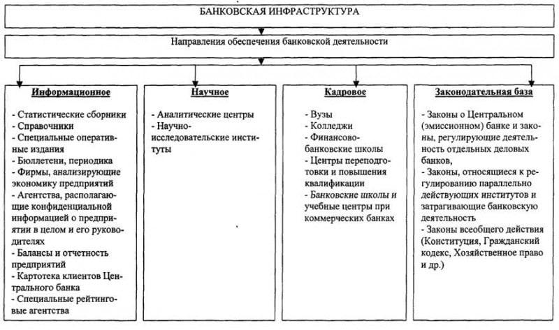 структура банковской системы РФ