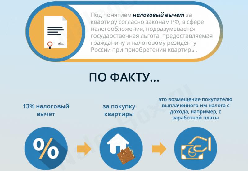 имущественный налоговый вычет по процентам по ипотеке