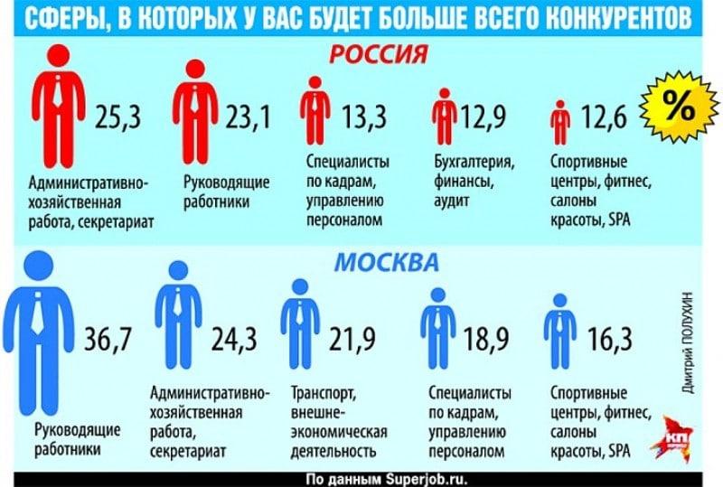 где заработать денег в Москве