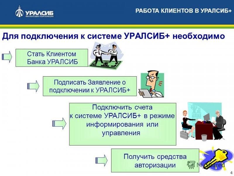регистрация мобильный банк Уралсиб