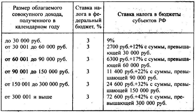 Калькулятор подоходного налога с заработной платы