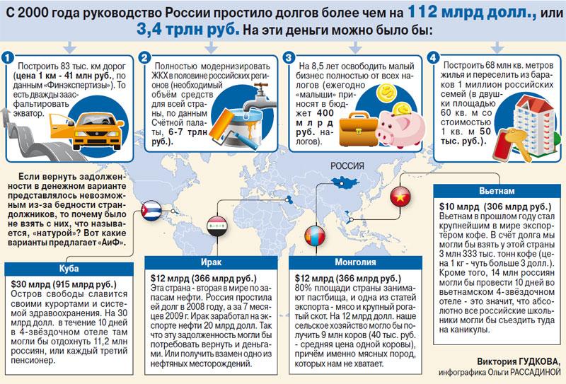 долги прощенные Россией
