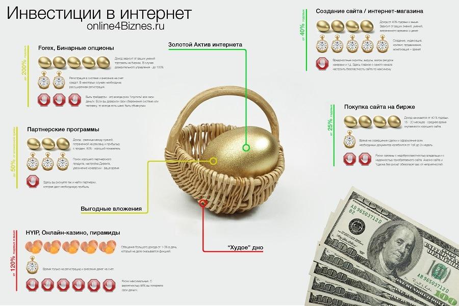 во что инвестировать деньги