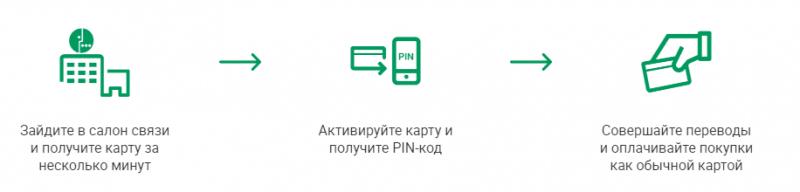 онлайн карта Мегафон