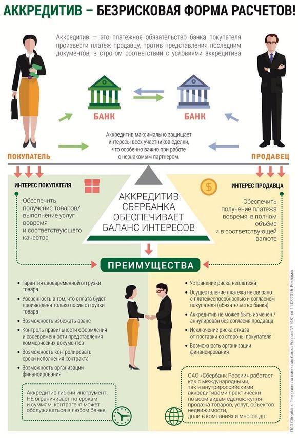 Что такое аккредитив простыми словами