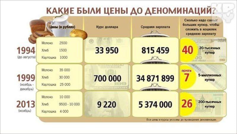 Что такое деноминация рубля простыми словами