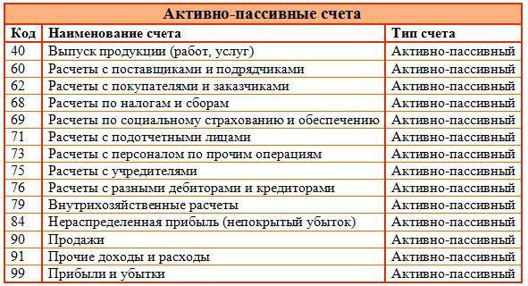 активные и пассивные счета в банке маркировка установка