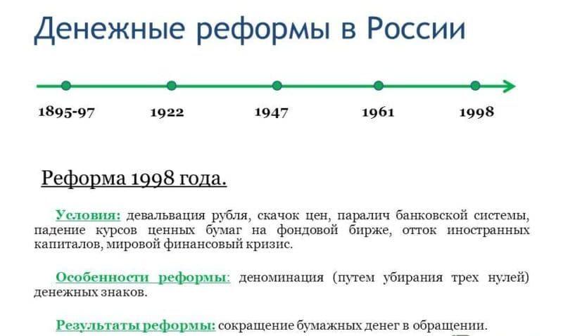 сколько нулей убрали при деноминации в России в 1998 году