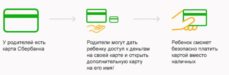 выпуск дополнительной карты Сбербанка