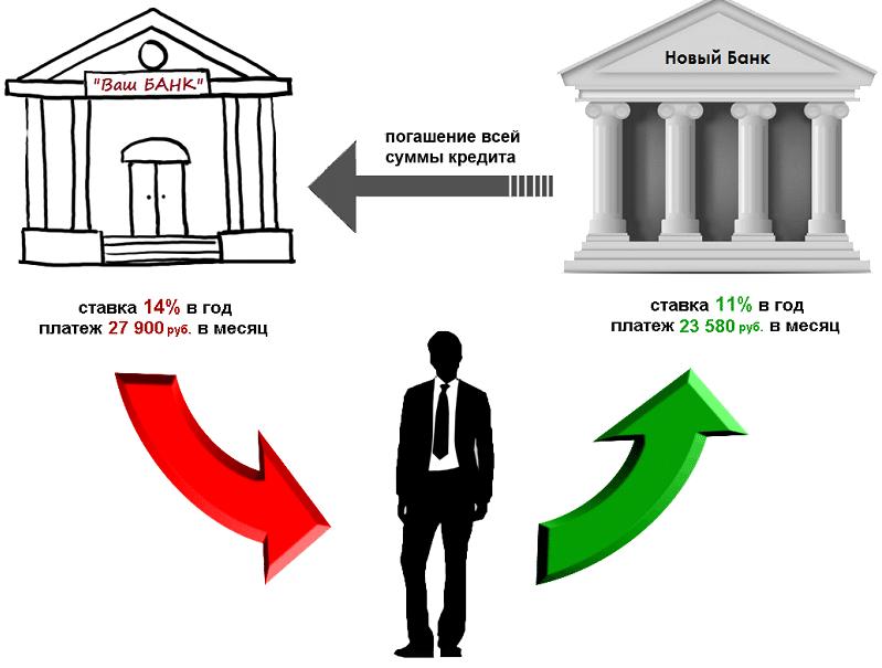Как быстро погасить ипотеку: схема