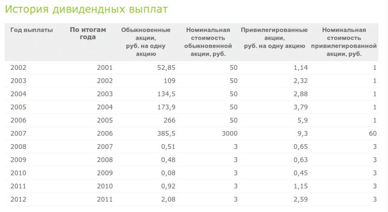 стоимость привилегированных акций Сбербанка сегодня