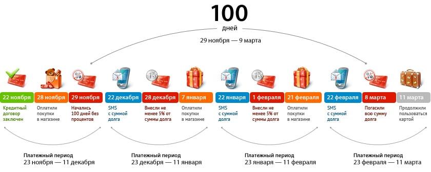 кредитная карта Альфа-Банка льготный период 100 дней условия