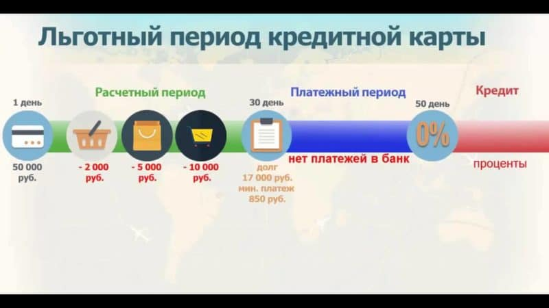 как пользоваться кредитной картой с льготным периодом 50 дней