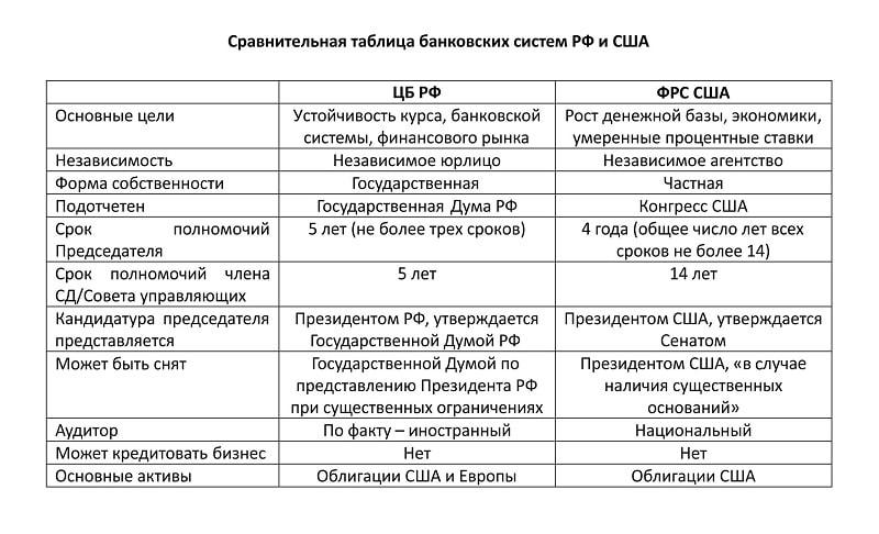 учредители Центрального Банка России