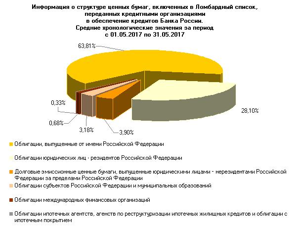 ломбардный список банка России