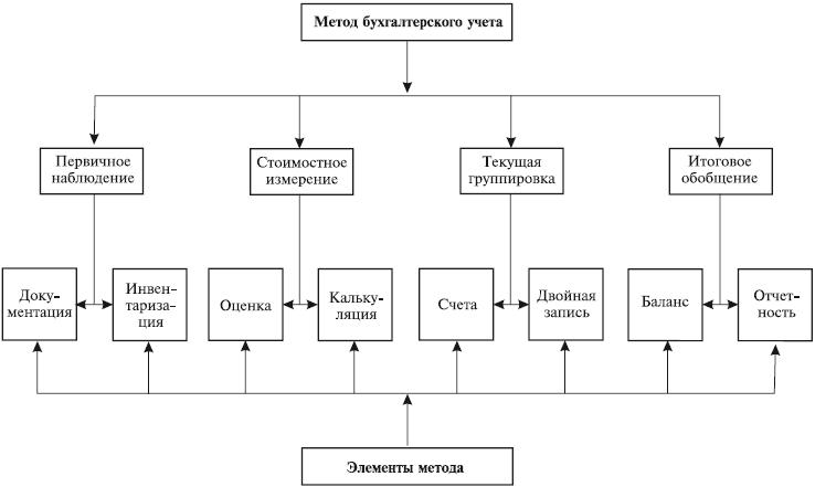 предмет и метод бухгалтерского учета