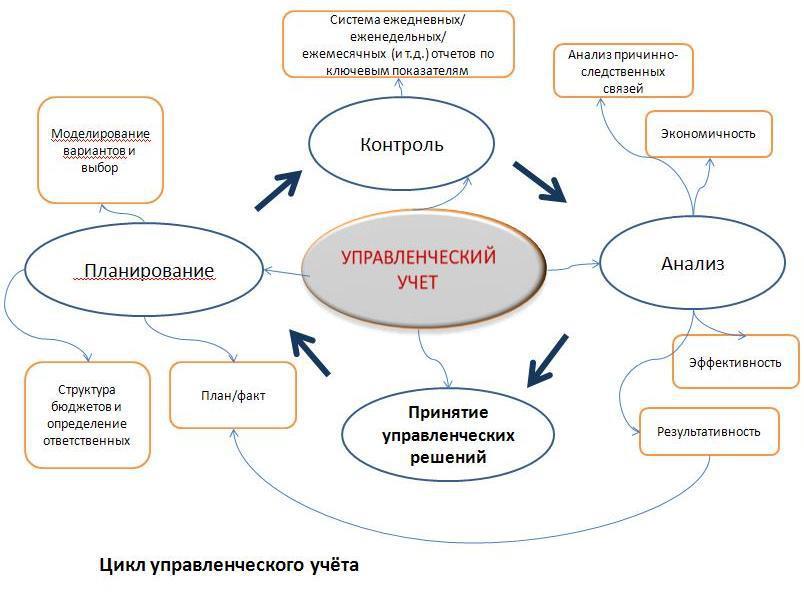 Управленческий и бухгалтерский учет: отличия