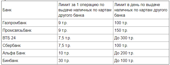 список партнеров Тинькофф банка без комиссии1