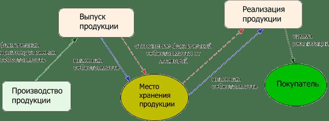 Учет готовой продукции в бухгалтерском учете