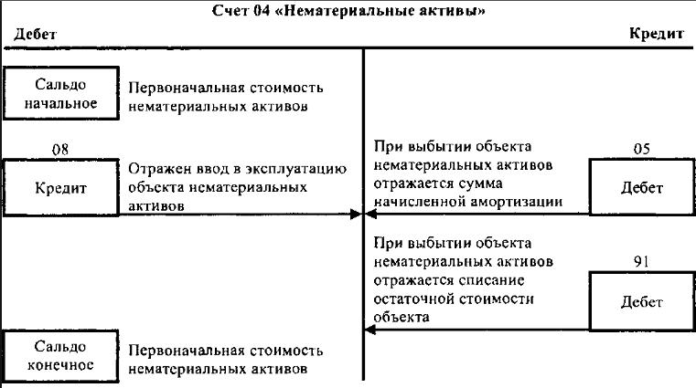 Бухучёту. нематериальных к активов шпаргалка счёт 04 принятие