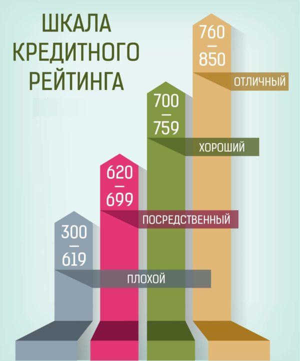 рейтинг кредитной истории бесплатно