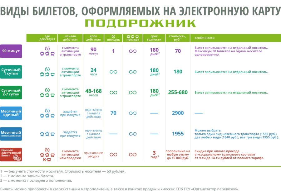 транспортная карта Подорожник Санкт-Петербург