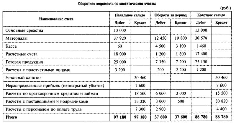 аналитические и синтетические счета бухгалтерского учета примеры