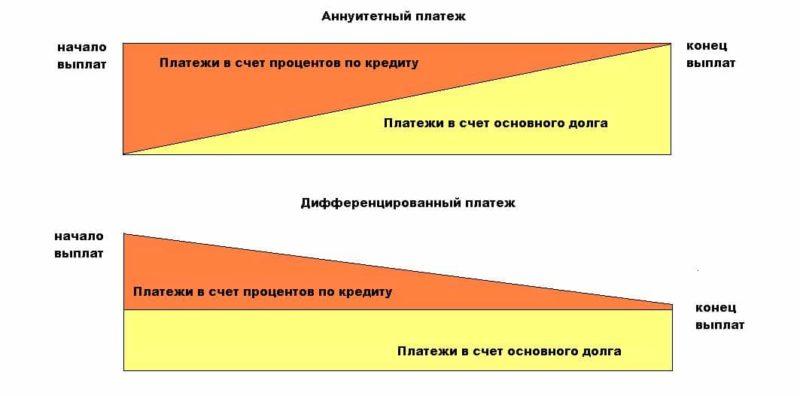 График платежей по кредиту калькулятор excel