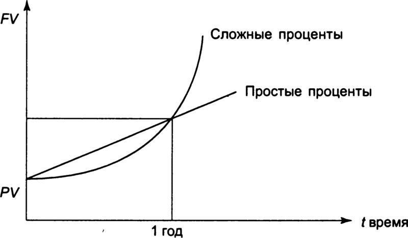 схема сложных процентов в сравнении со схемой простых процентов