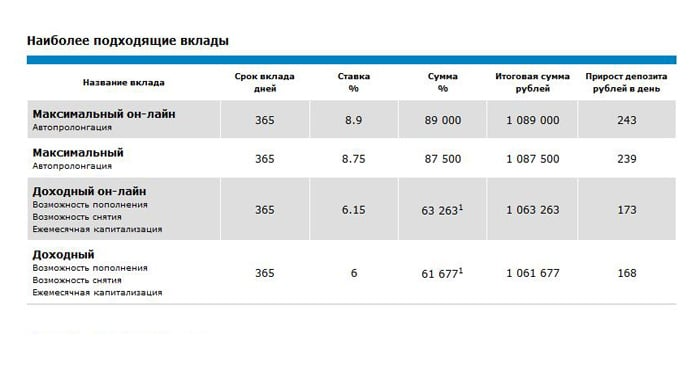 депозиты банка Глобэкс