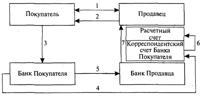 Акции и облигации для яндекс