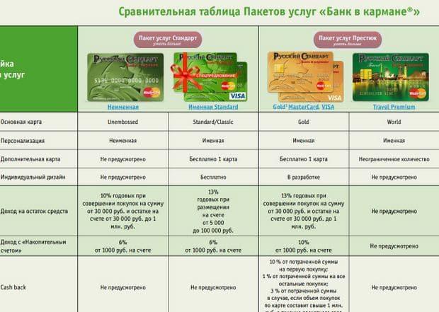 дебетовая карта Банк в кармане Русский Стандарт отзывы