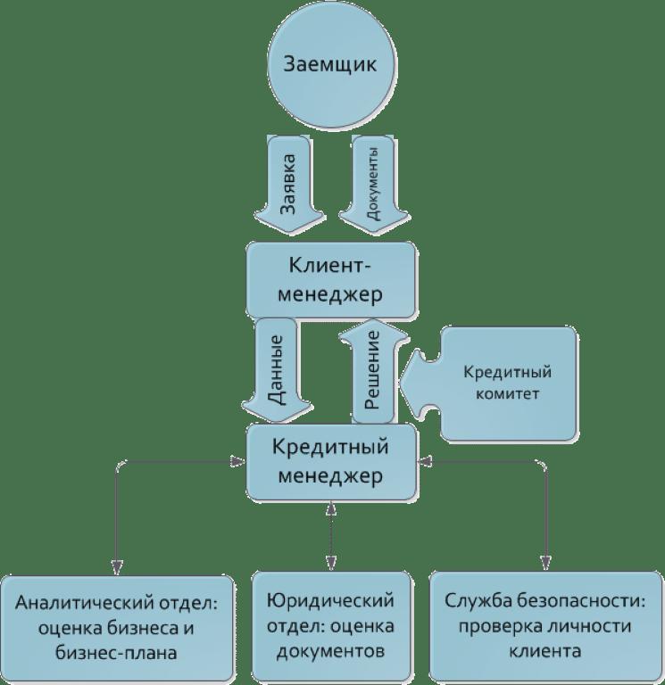 Новая схема кредитования юридических лиц