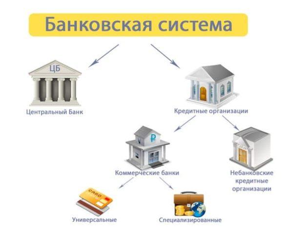 кредитная организация это