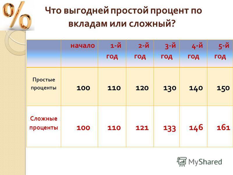 формула сложных процентов для банковских вкладов