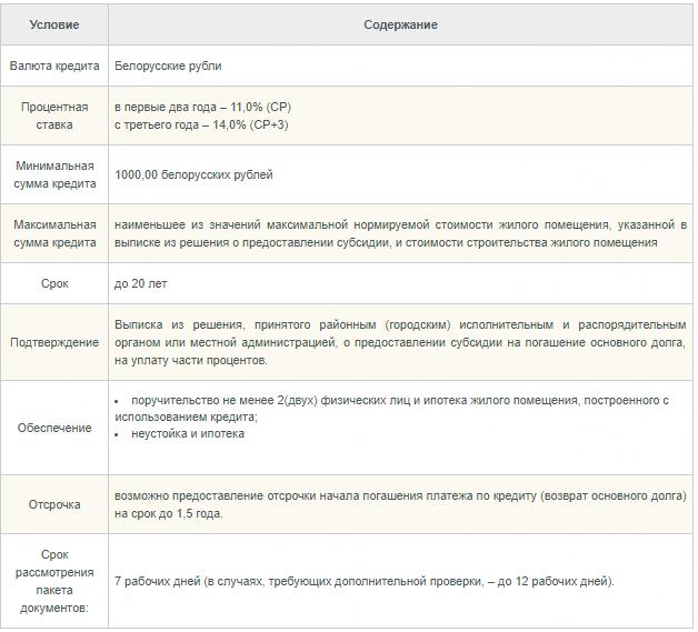 кредит на жилье Белагропромбанк