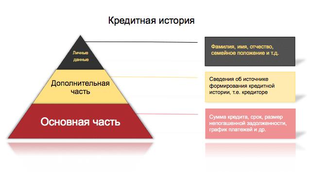 ФЗ 218 о кредитных историях