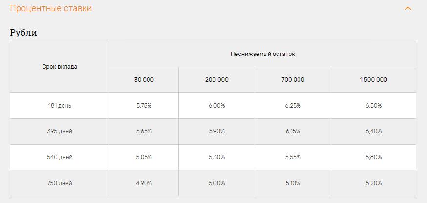 процентные ставки по вкладам в банке Российский Капитал на сегодня