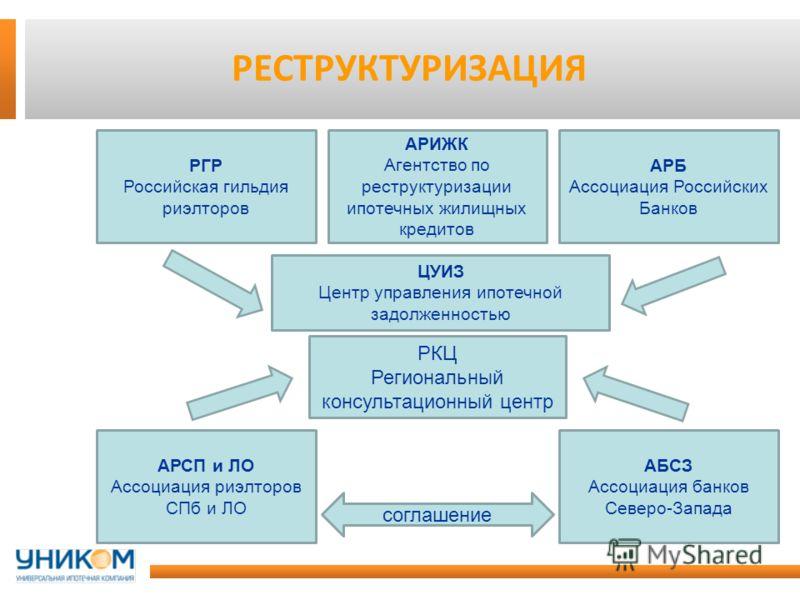 Что такое реструктуризация ипотеки: документы