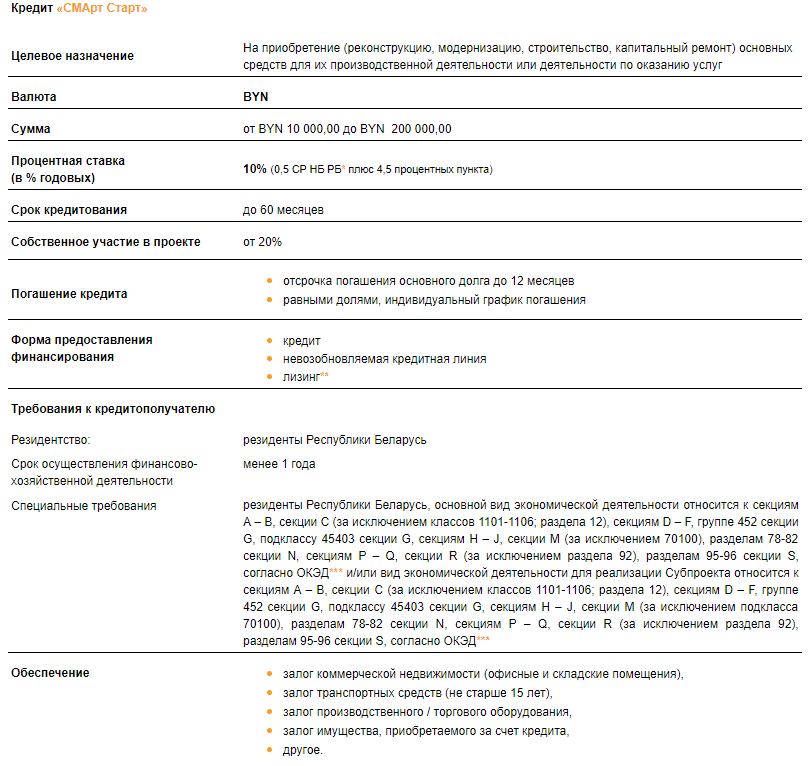 кредиты в Беларуси для ИП