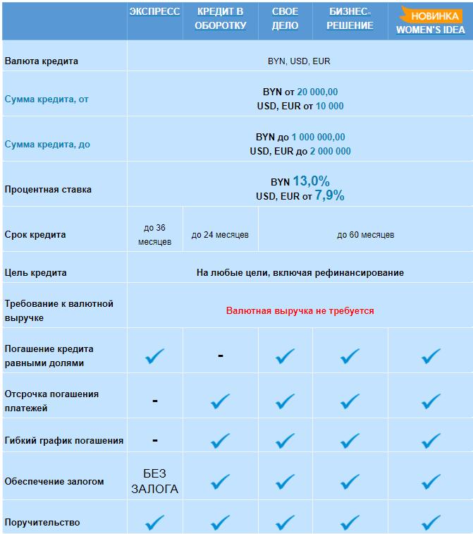 кредит на развитие бизнеса для ИП в Беларуси
