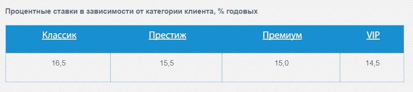 рефинансирование кредита в Беларуси