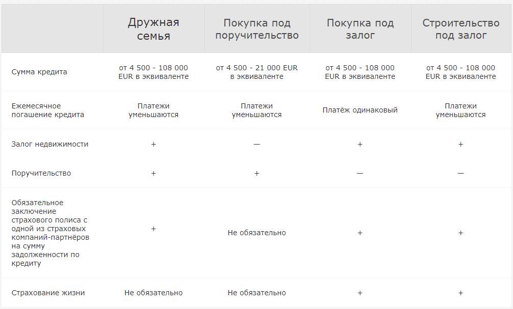строительство частного дома в кредит в Беларуси