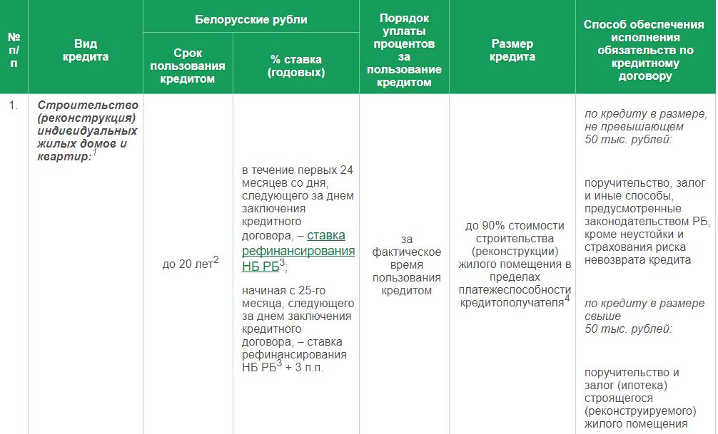 кредиты на строительство жилья в Беларуси3