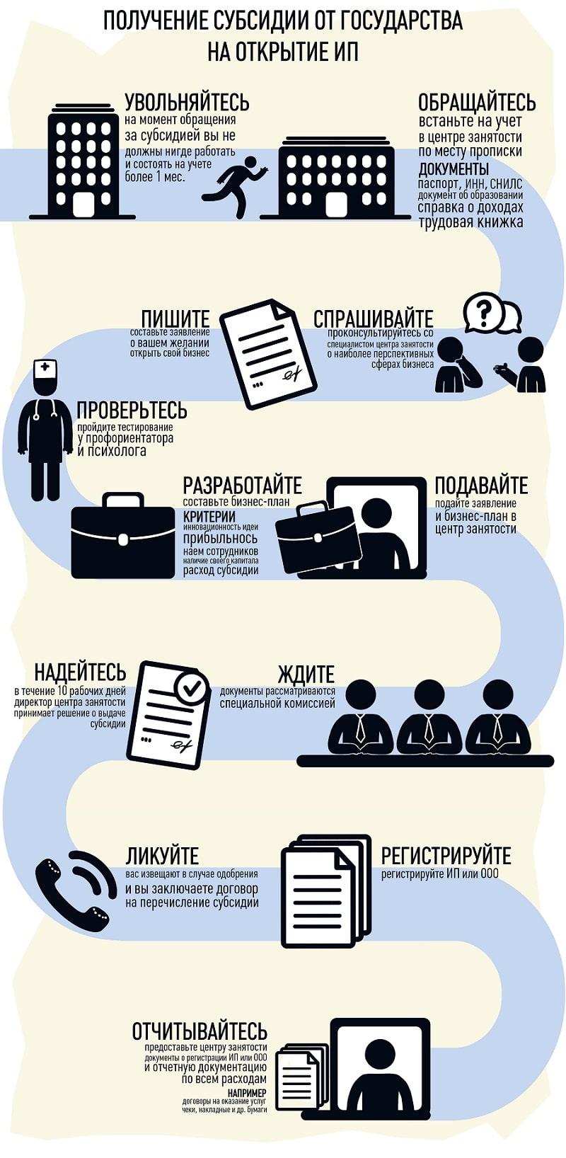 Субсидия малому бизнесу в москве как получить этому экрану