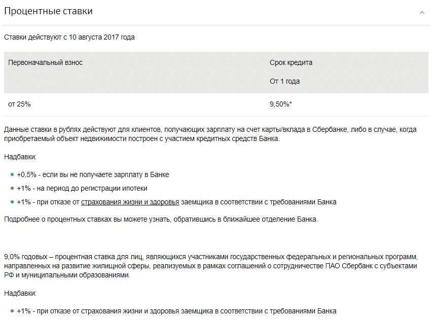 максимальная сумма ипотеки в Сбербанке