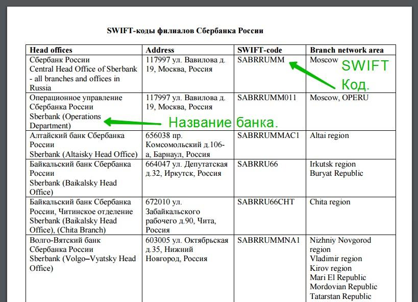 международная платежная система Свифт (Swift)