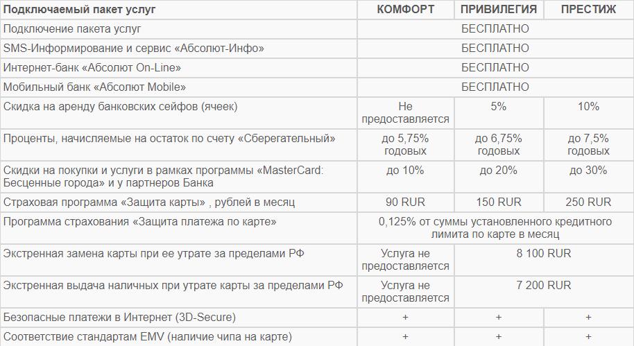 Валютные кредитные карты: как получить, условия